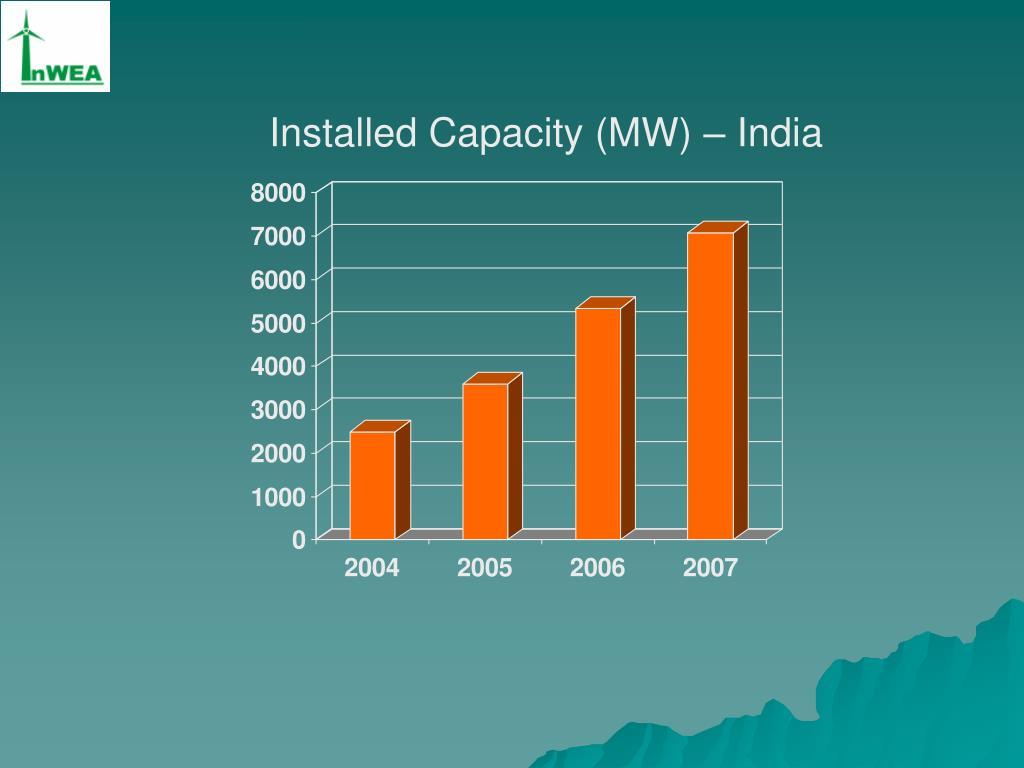 Installed Capacity (MW) – India