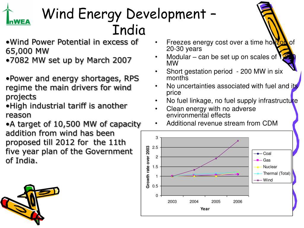 Wind Energy Development – India