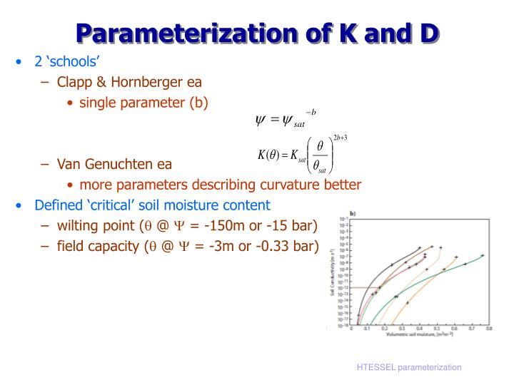 Parameterization of K and D