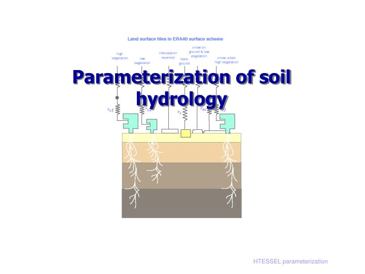 Parameterization of soil hydrology