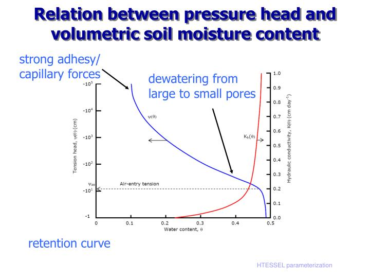 Relation between pressure head and volumetric soil moisture content
