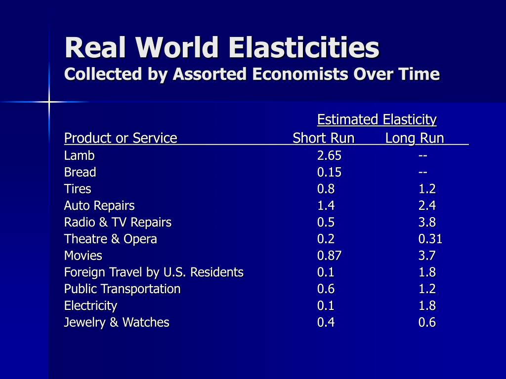 Real World Elasticities