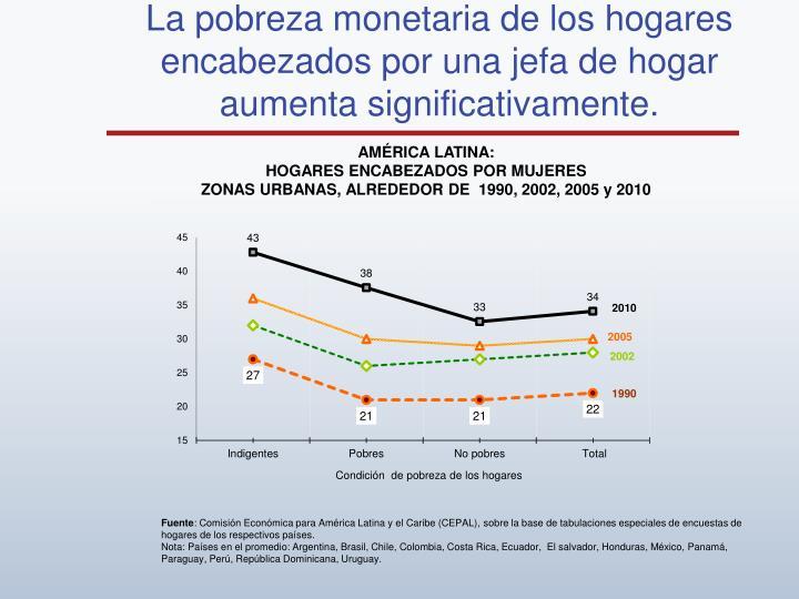 La pobreza monetaria de los hogares encabezados por una jefa de hogar aumenta significativamente.