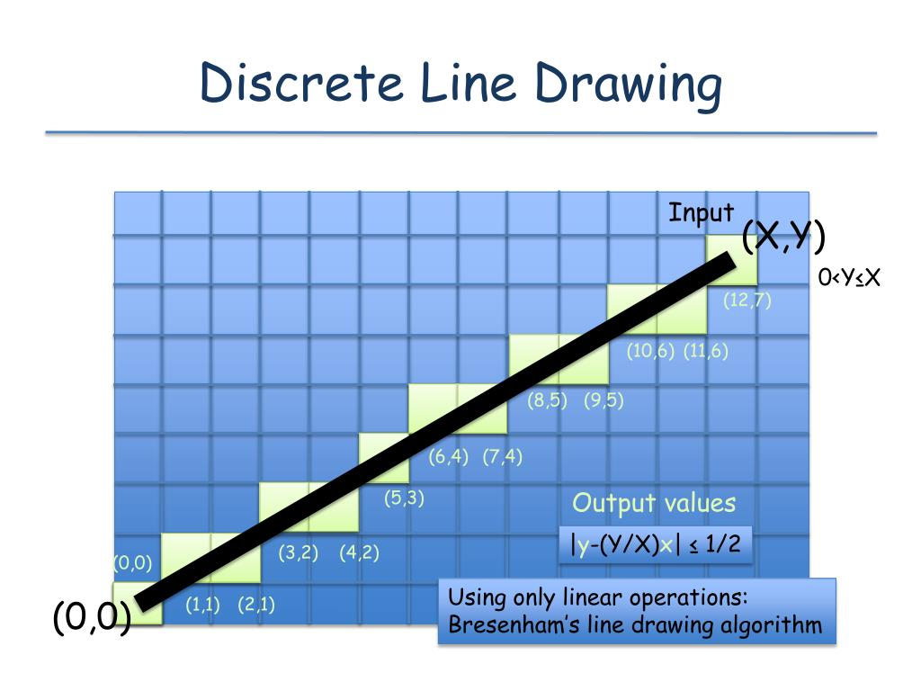 Discrete Line Drawing