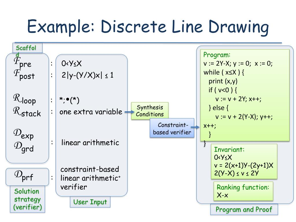 Example: Discrete Line Drawing