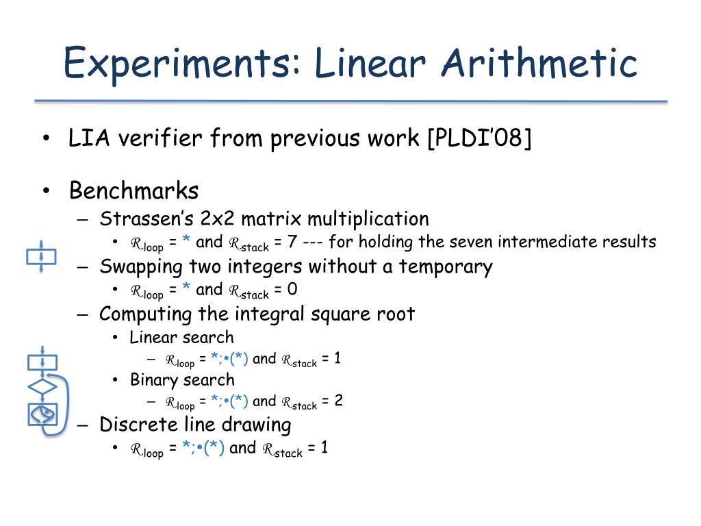 Experiments: Linear Arithmetic