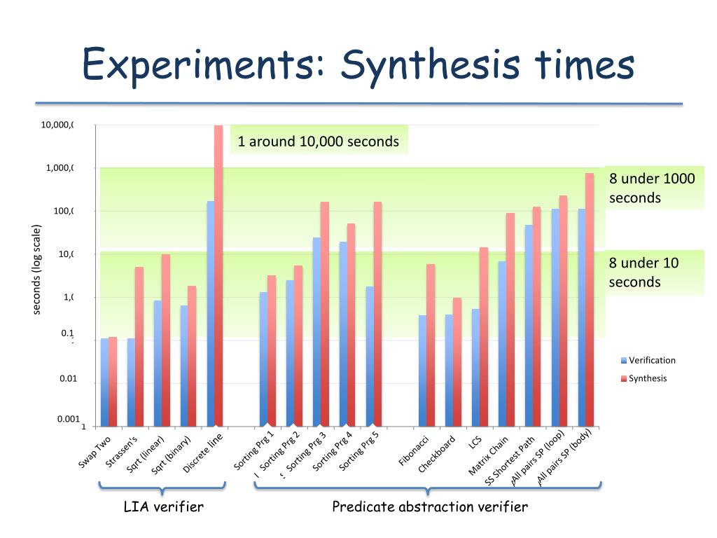 Experiments: Synthesis times