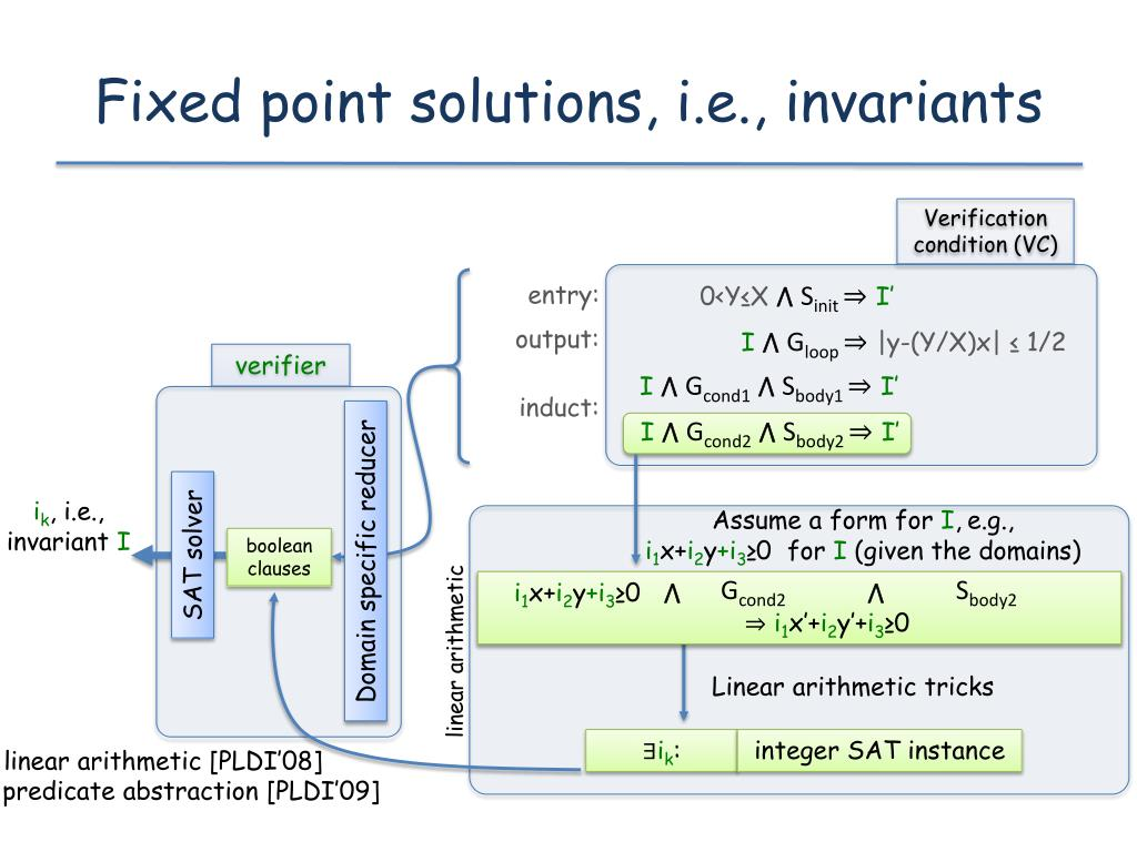 Fixed point solutions, i.e., invariants