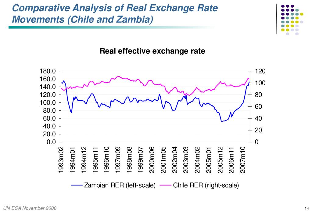 Comparative Analysis of Real Exchange Rate Movements (Chile and Zambia)