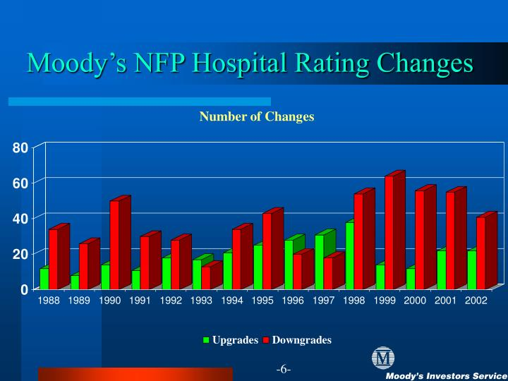 Moody's NFP Hospital Rating Changes