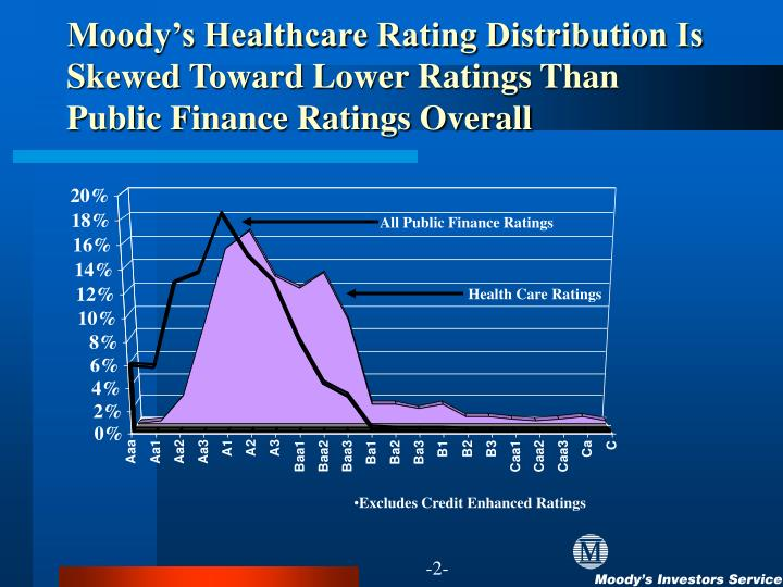 Moody's Healthcare Rating Distribution Is Skewed Toward Lower Ratings Than Public Finance Ratings ...