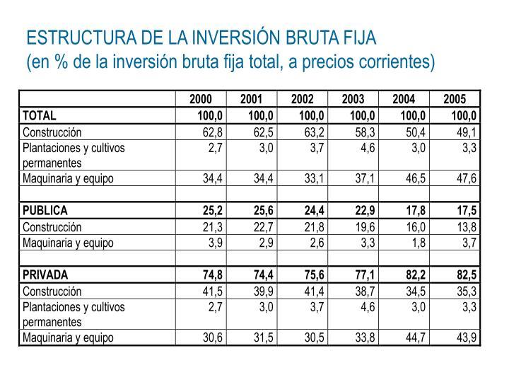 ESTRUCTURA DE LA INVERSIÓN BRUTA FIJA