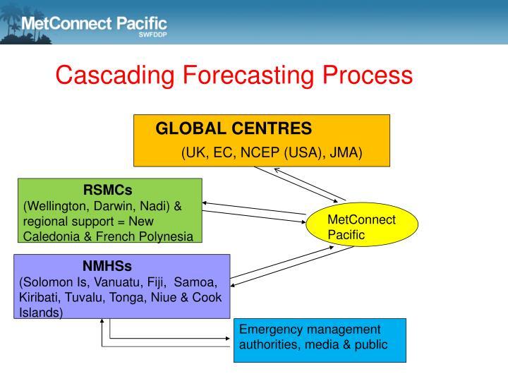 Cascading Forecasting Process