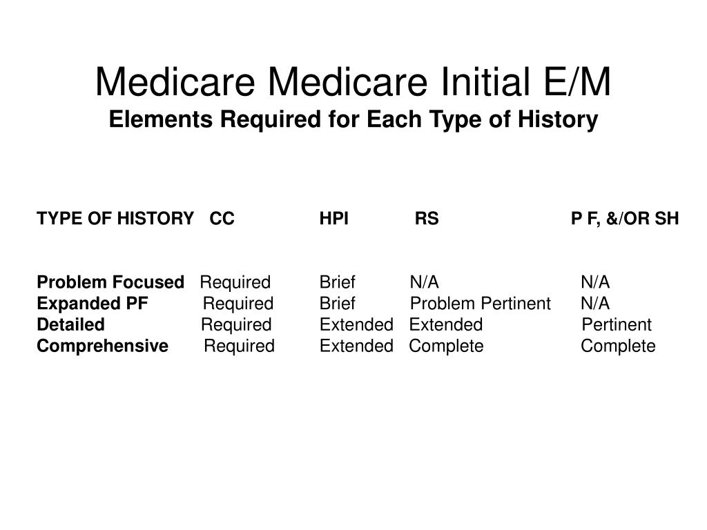 Medicare Medicare Initial E/M