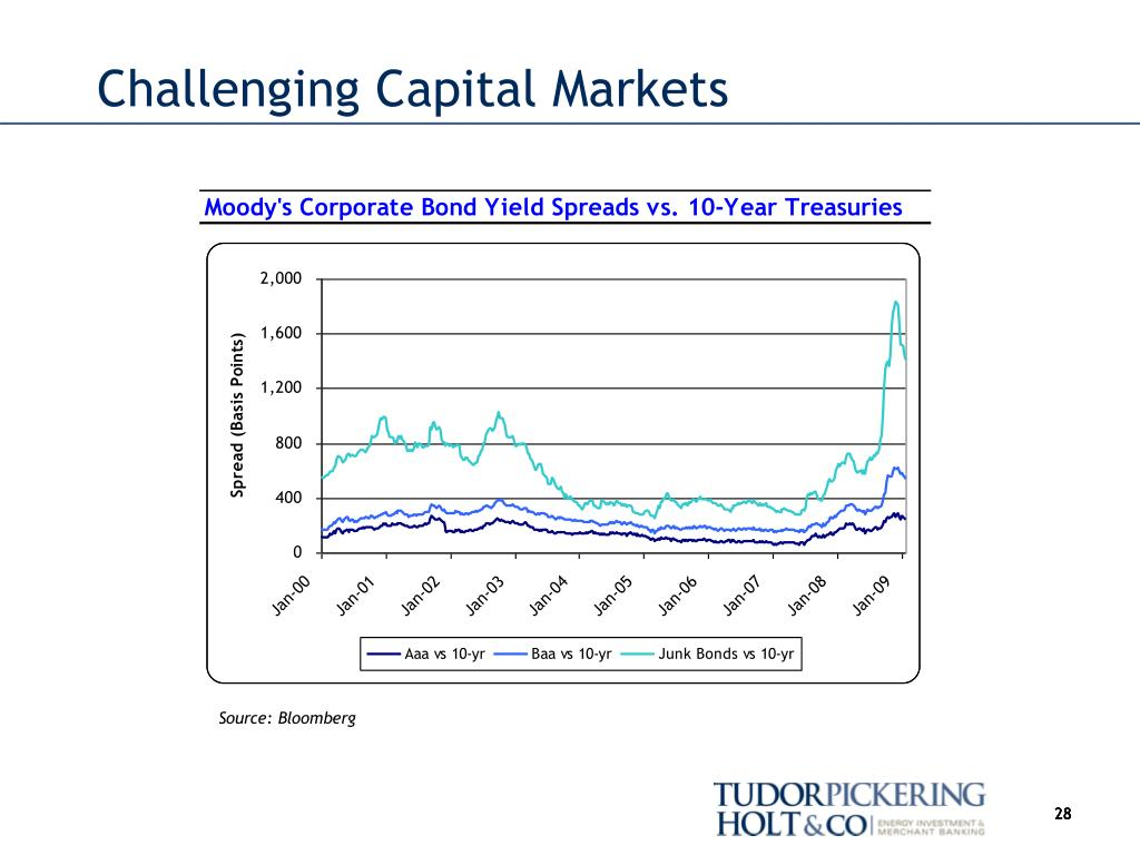 Challenging Capital Markets