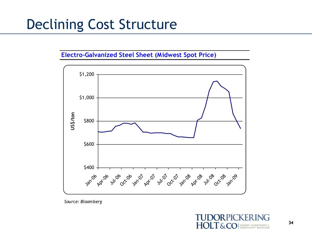 Declining Cost Structure