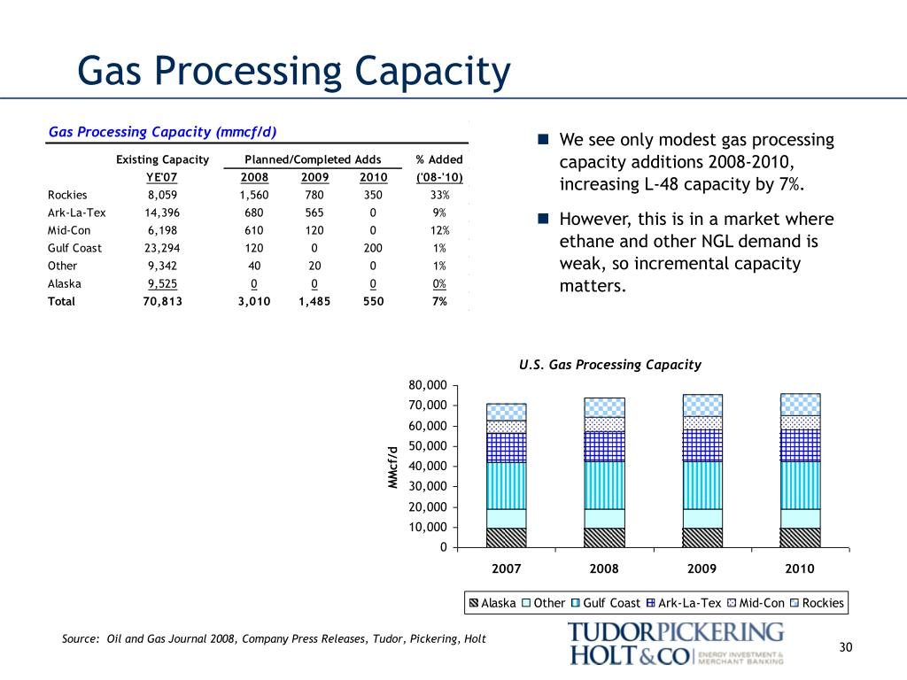 Gas Processing Capacity