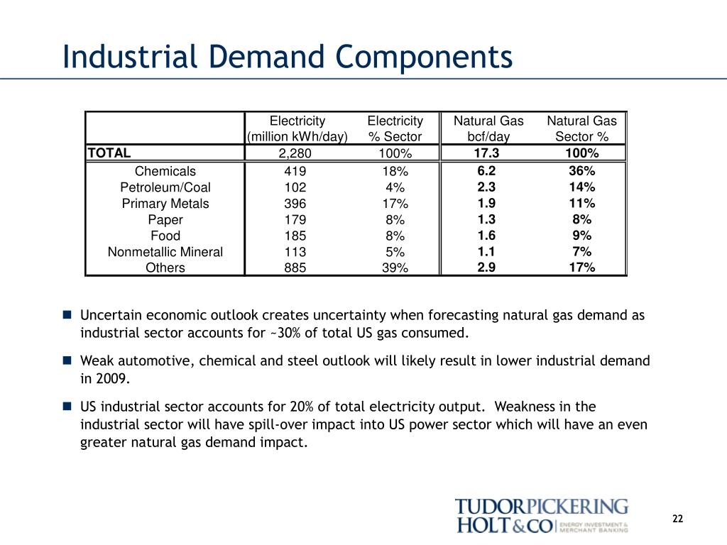 Industrial Demand Components