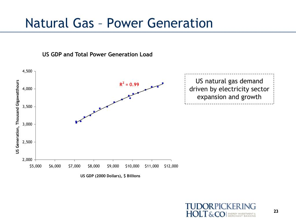 Natural Gas – Power Generation