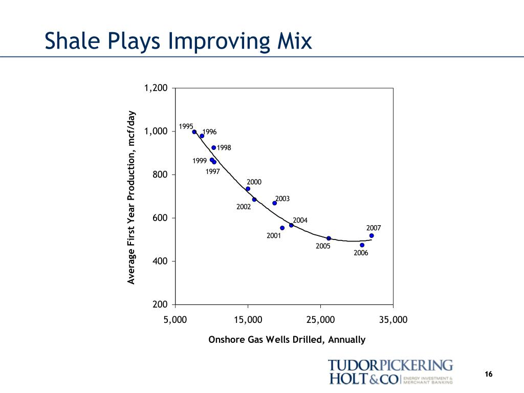 Shale Plays Improving Mix