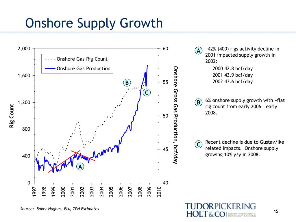 Onshore Supply Growth