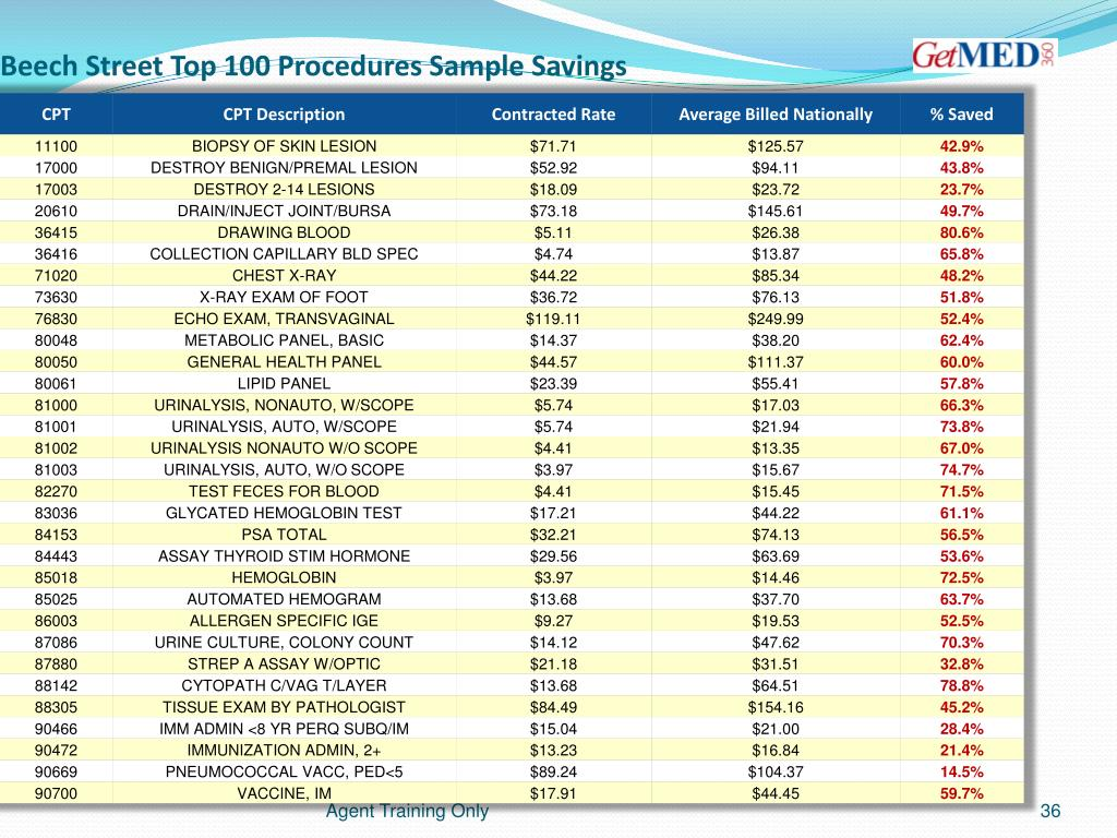 Beech Street Top 100 Procedures Sample Savings