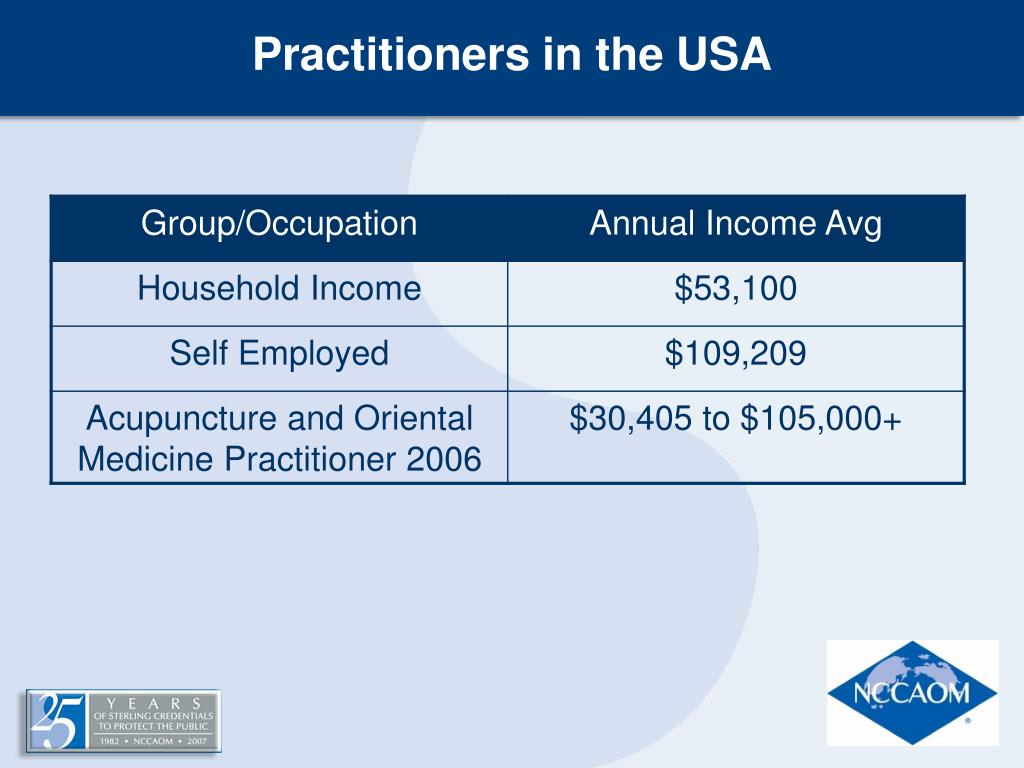 Practitioners in the USA