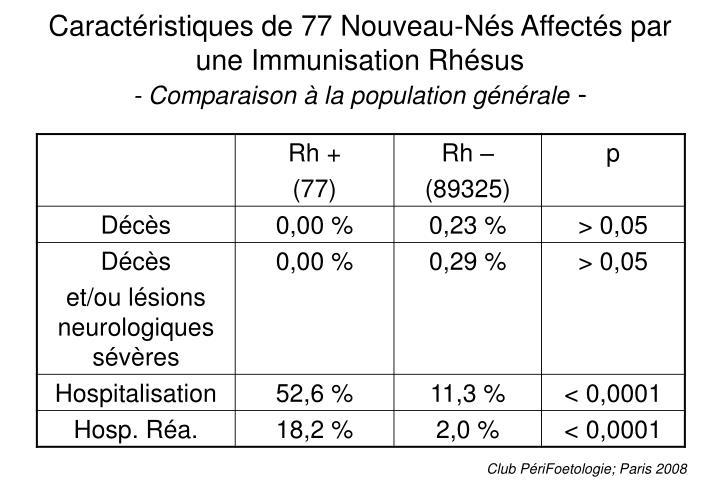 Caractéristiques de 77 Nouveau-Nés Affectés par une Immunisation Rhésus