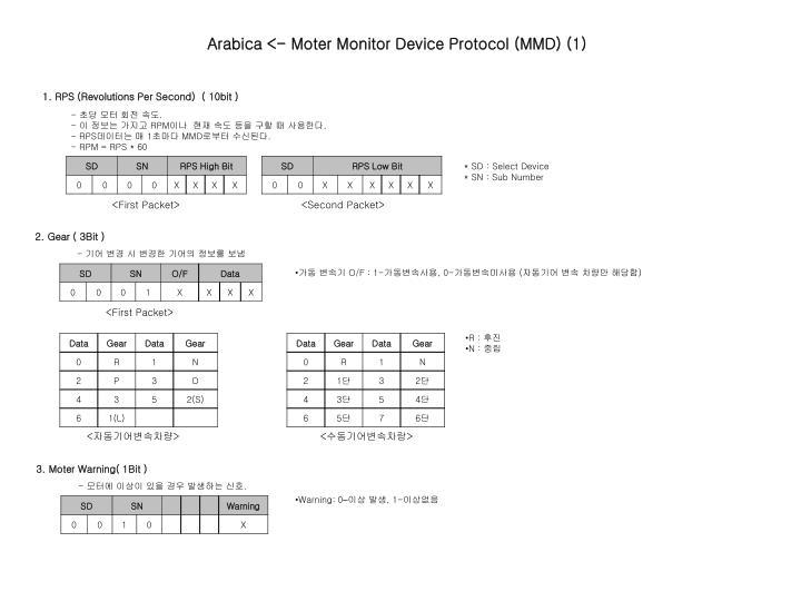 Arabica <- Moter Monitor Device Protocol (MMD) (1)