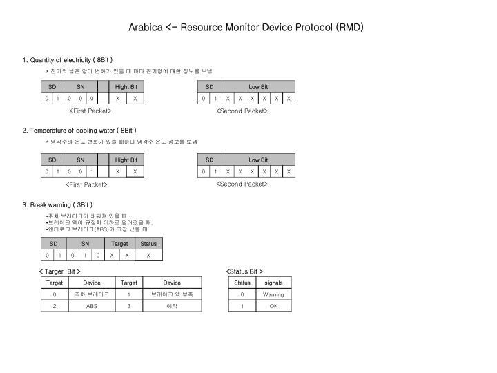Arabica <- Resource Monitor Device Protocol (RMD)