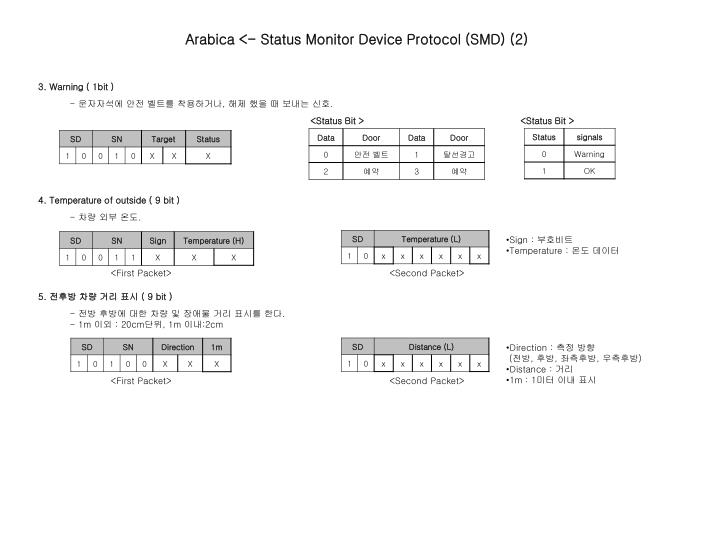 Arabica <- Status Monitor Device Protocol (SMD) (2)