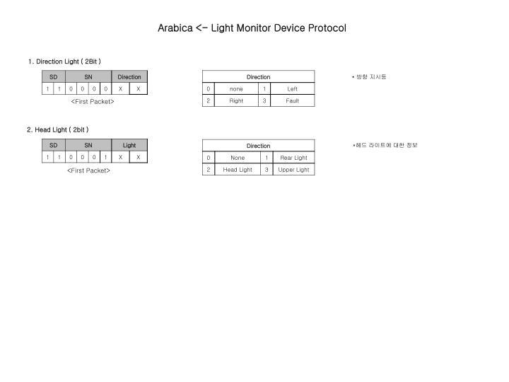 Arabica <- Light Monitor Device Protocol