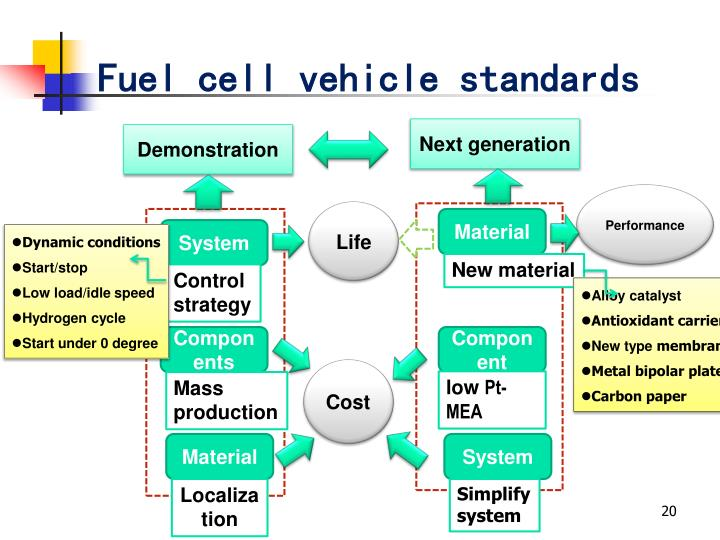 Fuel cell vehicle standards