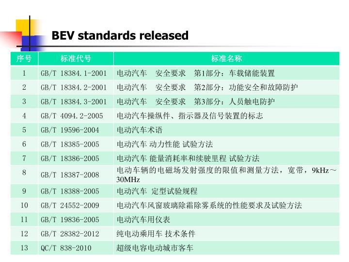 BEV standards released