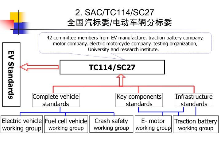 2. SAC/TC114/SC27