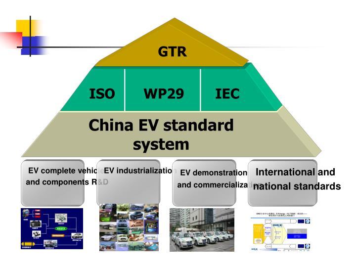 China EV standard system