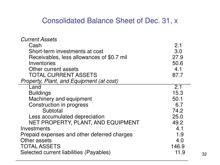 Consolidated Balance Sheet of Dec. 31, x