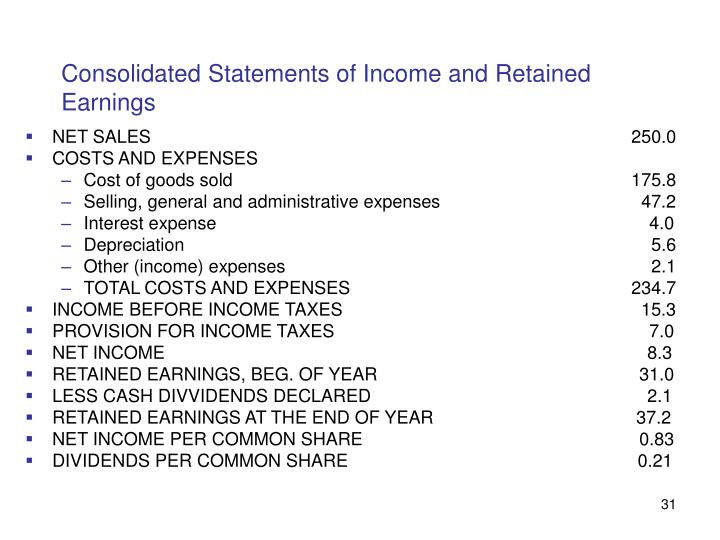 Consolidated Statements of Income and Retained Earnings