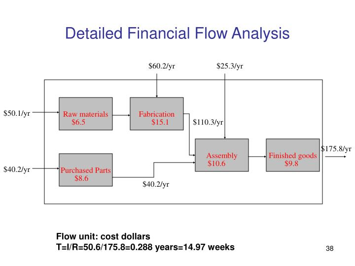Detailed Financial Flow Analysis