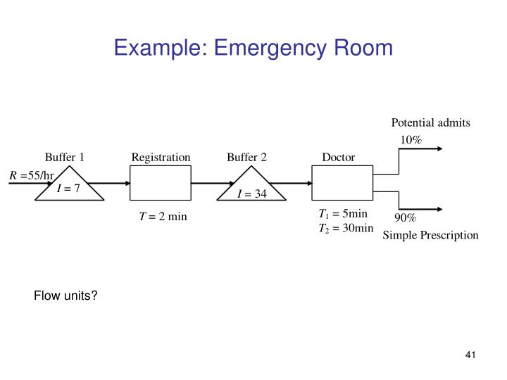 Example: Emergency Room