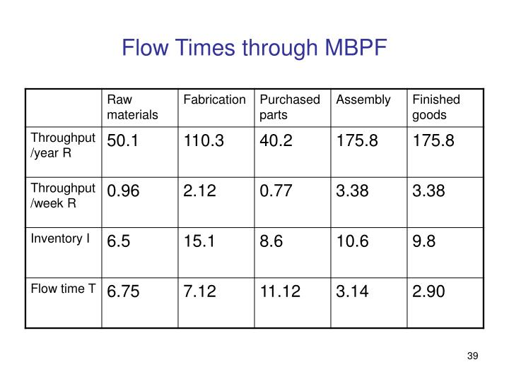 Flow Times through MBPF