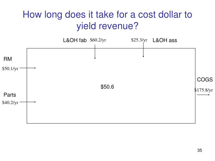 How long does it take for a cost dollar to yield revenue?