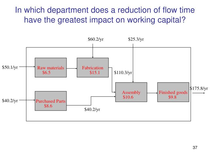 In which department does a reduction of flow time have the greatest impact on working capital?