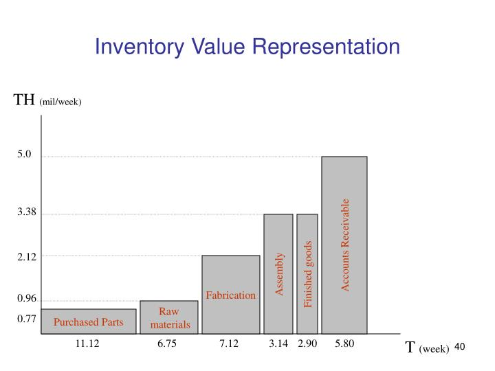 Inventory Value Representation
