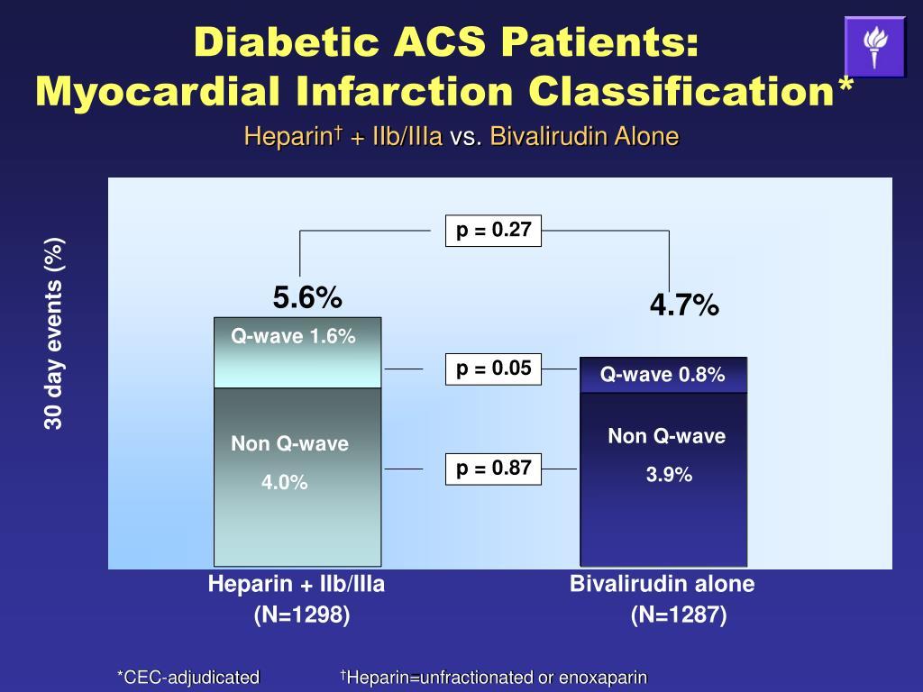 Diabetic ACS Patients:
