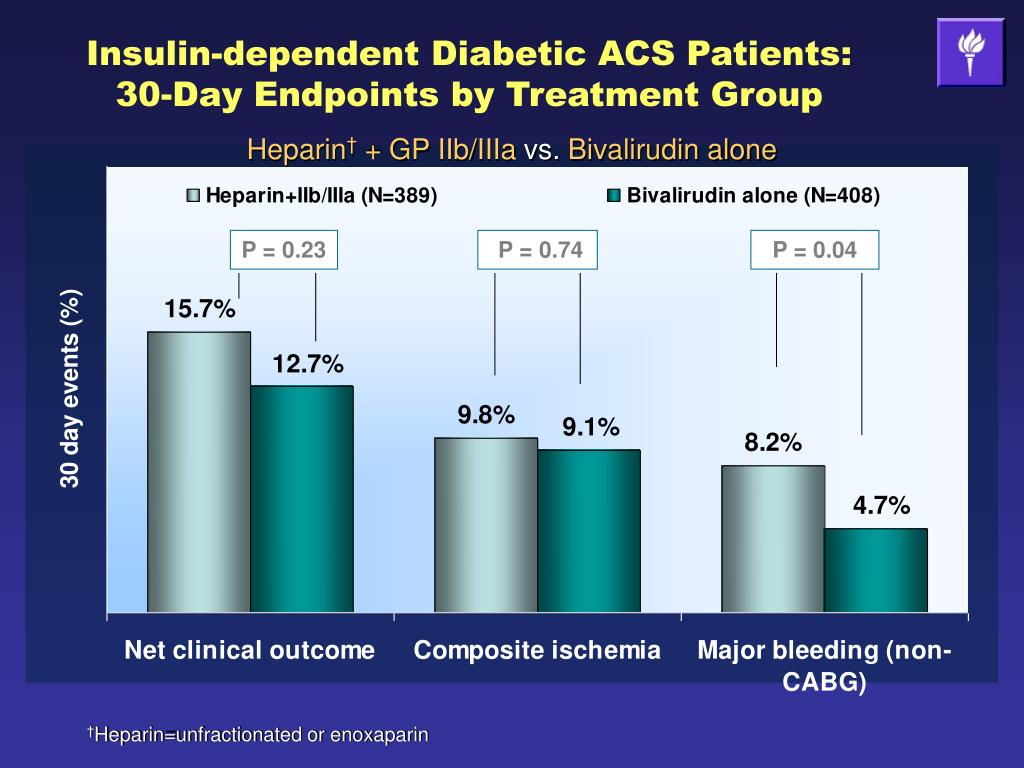 Insulin-dependent Diabetic ACS Patients: