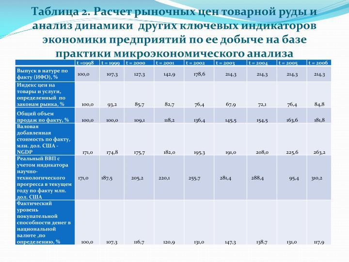 Таблица 2. Расчет рыночных цен товарной руды и анализ динамики  других ключевых индикаторов экономики предприятий по ее добыче на базе  практики микроэкономического анализа