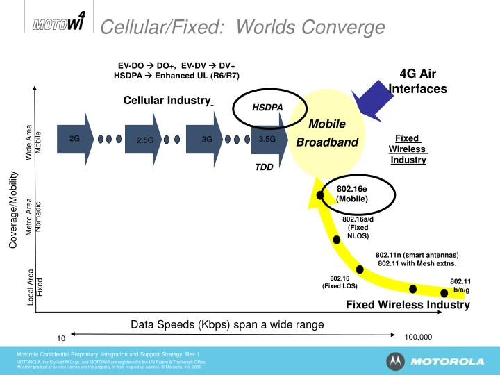 Cellular/Fixed:  Worlds Converge
