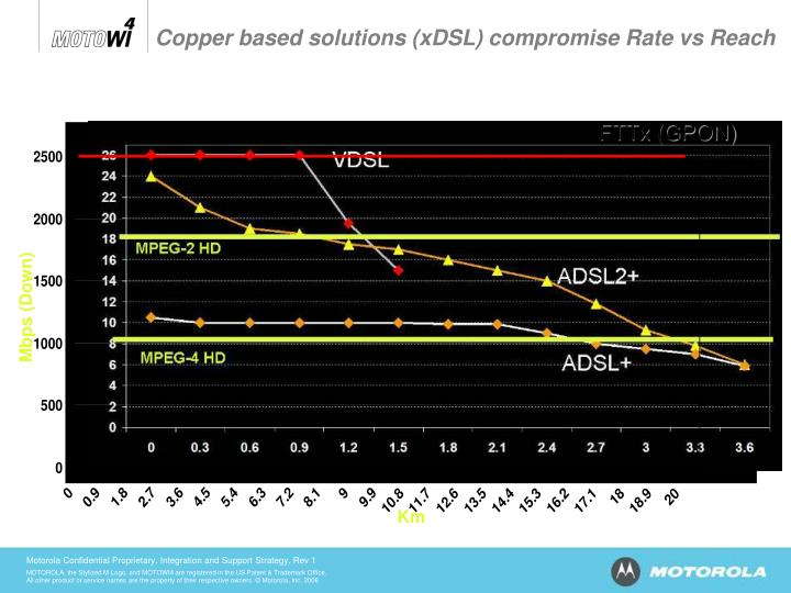 Copper based solutions (xDSL) compromise Rate vs Reach
