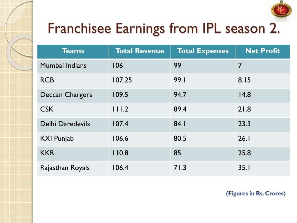 Franchisee Earnings from IPL season 2.